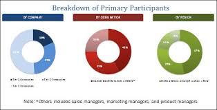 Cloud Project Portfolio Management Market By Application