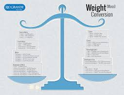 Weight Mass Chart Print Out This Handy Weight Mass Conversion Chart For