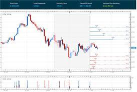 Wti Oil Yahoo Finance Wti Oil Chart