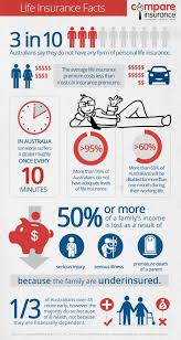 infographic life insurance facts
