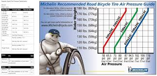Michelin Bicycle Tire Pressure Chart Elegant Road Bike Tire Pressure Chart Michaelkorsph Me