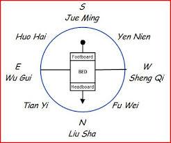 Monday, November 30, 2009. Ba Zhai Feng Shui Free Tutorials