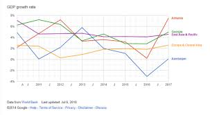 Gdp Growth Rate Comparison Chart Economy Of Armenia Wikipedia