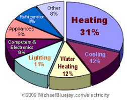 save on lighting. How To Save Electricity On Lighting I