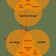Zombie Alien Robot Venn Diagram Ghost Zombie Venn Diagram Wiring Diagram