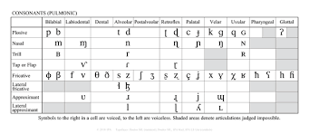 Extensions to the international phonetic alphabet for speech pathology were created in 1990 and officially adopted by the international clinical phonetics and. Why Is The Official Ipa Chart Smaller Than The One Wikipedia Uses Quora