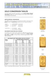Gold Conversion Tables Chasegalleryconnect Org