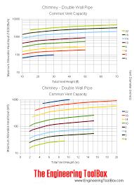 Chimney Liner Sizing Chart Chimney Sizing