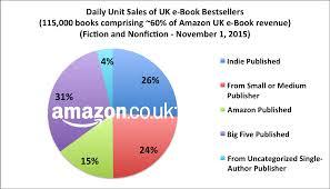 Amazon Book Charts Sales Uk Latest Authorearnings Report Profiles Worlds Second Largest