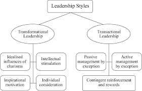 phd thesis on leadership styles