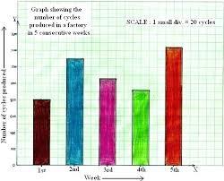 Reading Charts And Graphs Worksheets Free Bar Graph Worksheets Free Reading And Creating Maths For