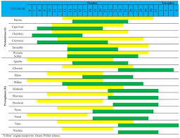 Uga Pecan Pollination Chart Pecan Cultivation General Aspects
