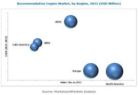 Recommendation Engine Recommendation Engine Market By Type Application 2022