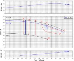 How To Read A Pump Curve Chart How To Read A Pump Curve For Centrifugal Pumps Pumpworks