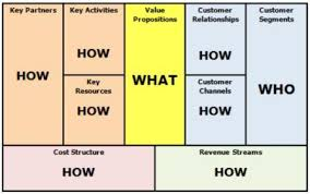 what is a business model business model innovation changing the game