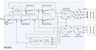 real time control embedded software motor control and power  embedded software and motor control libraries block diagram