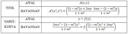 Pencerminan terhadap sumbu x adalah a, pencerminan terhadap sumbu y adalah b dan rotasi 180o terhadap. Transformasi Geometri Translasi Rotasi Dilatasi Rumus Contoh Soal