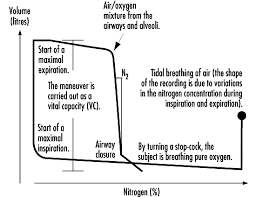 chapter respiratory system figure 10 9 a principal outline of the recording of airway closure and the slope of the alveolar plateau %n2