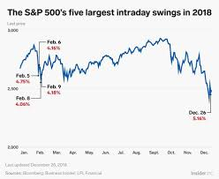 news business insider nordic volatility made a big comeback in 2018 these were the stock market s 5 craziest days of the year
