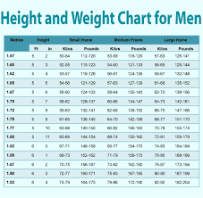 Healthy Weight Chart For Males Body Weight Chart For Women