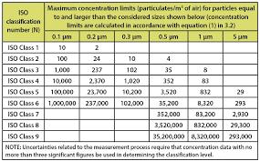 Clean Room Classifications Chart Understanding Cleanroom Classifications Around Lab News It
