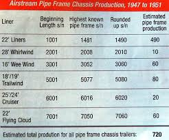 Airstream Weight Chart Airstreamguy Com Length Weight Tongue Weight And Vin Range