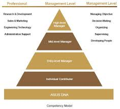 Employee Training Management Asus Corporate Social Responsibility