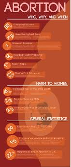 abortion facts ly