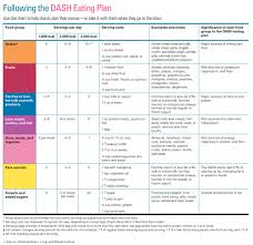 Chart Of The Day Following The Dash Eating Plan Cooking