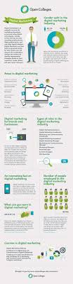 how to start the perfect digital marketing career infographic digital marketing career infographic