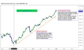 Maruti Suzuki Share Price Chart Heres The Primary Reason For Price Action Uptrend In Auto