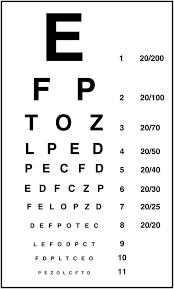 When An Eye Doctor Writes A Prescription He Always Writes 6