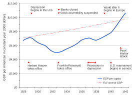 great depression the overall course of the depression in the united states as reflected in per capita gdp average income per person shown in constant year 2000 dollars