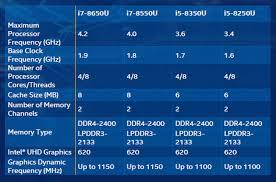 Intel Processors Comparison Chart 2017 Intel I7 Processor Comparison Chart Lamasa Jasonkellyphoto Co