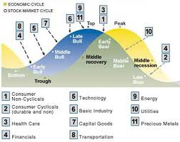 Cyclical Investing And Trading Chart Sector Rotation Study Overview Epsilon Luxe Capital