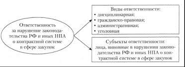 Тема Мониторинг аудит и контроль в контрактной системе Тема  Схема применения мер ответственности за нарушение законодательства в сфере закупок