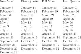 Full Moon Chart 2019 December 2019 Moon Chart 2019