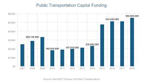 Stc 2019 Transportation Performance Report