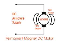 types of dc motor separately excited shunt series compound dc permanent magnet dc motor