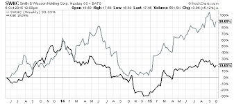 Smith And Wesson Stock Chart Smith Wesson Holding Corporation Gun Control Wont Hold