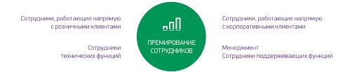 megafon annual report Кадровая политика Постановка целей