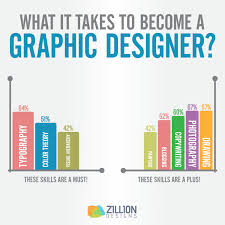 Become A Graphic Designer What It Takes To Become A Graphic Design Pro Visual Ly