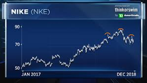Big Charts Dow Charts Point To Big Leg Lower For Dow Stock Nike Going Into