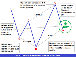 Forex Chart Patterns Forex Trading Guide How To Trade Bullish 5 0 Harmonic Chart