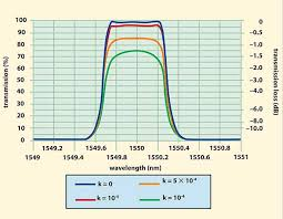 Dwdm Wavelengths Chart Optical Coatings Improving Traditional Technology