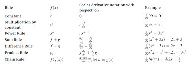 The Matrix Calculus You Need For Deep Learning Notes From A Paper