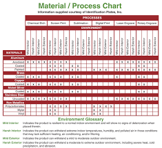 Steel Machinability Chart Rare Stainless Steel Machinability Rating Chart Machining Of