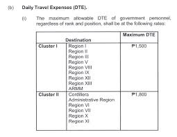 Travel And Expenses Look President Duterte Signs Eo 77 Increasing Daily Travel