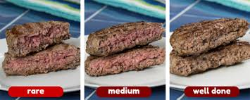 Grilled Burger Temp Chart Everything You Need To Know About Grilling An Ultimate