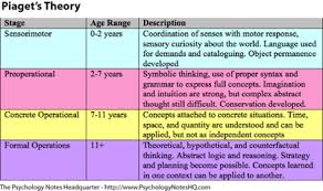 Child Cognitive Development Stages Chart Theorists Human Development